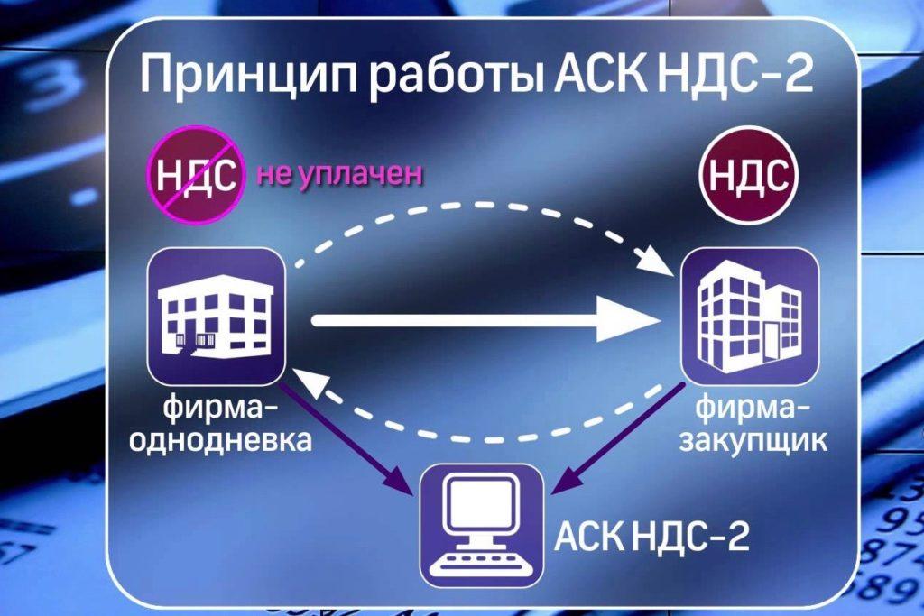 программа АСК НДС 2